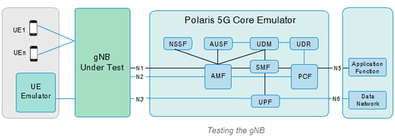 polaris networks, core network, 5G core network, 5G network, 5G network simulator, 5G network emulator, 5G emulator, 5G simulator ,3GPP, 5G, 5G Test Equipment, Base Station, 5G NR