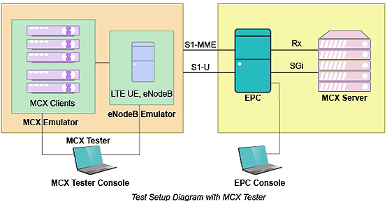 MCX Tester MCPTT architecture - Polaris Networks