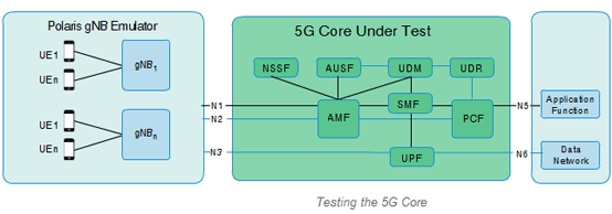 gNB, 3GPP 5G, 5G Core, Network Slicing, 5G RAN, 5G test bed, 5G network trial, 5G non-standalone, UE+gNB, 5G network architecture, emulator, 5G standalone, 5G NSA, 5G SA